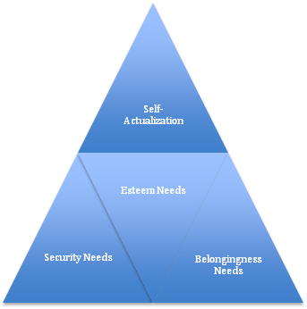 Maslows-Hierarchy1